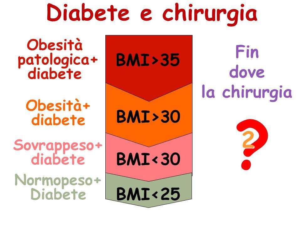 ? Obesità patologica+ patologica+diabete Obesità+diabete Sovrappeso+diabete BMI>30 BMI>35 BMI<30 Findove la chirurgia BMI<25 Normopeso+Diabete Diabete