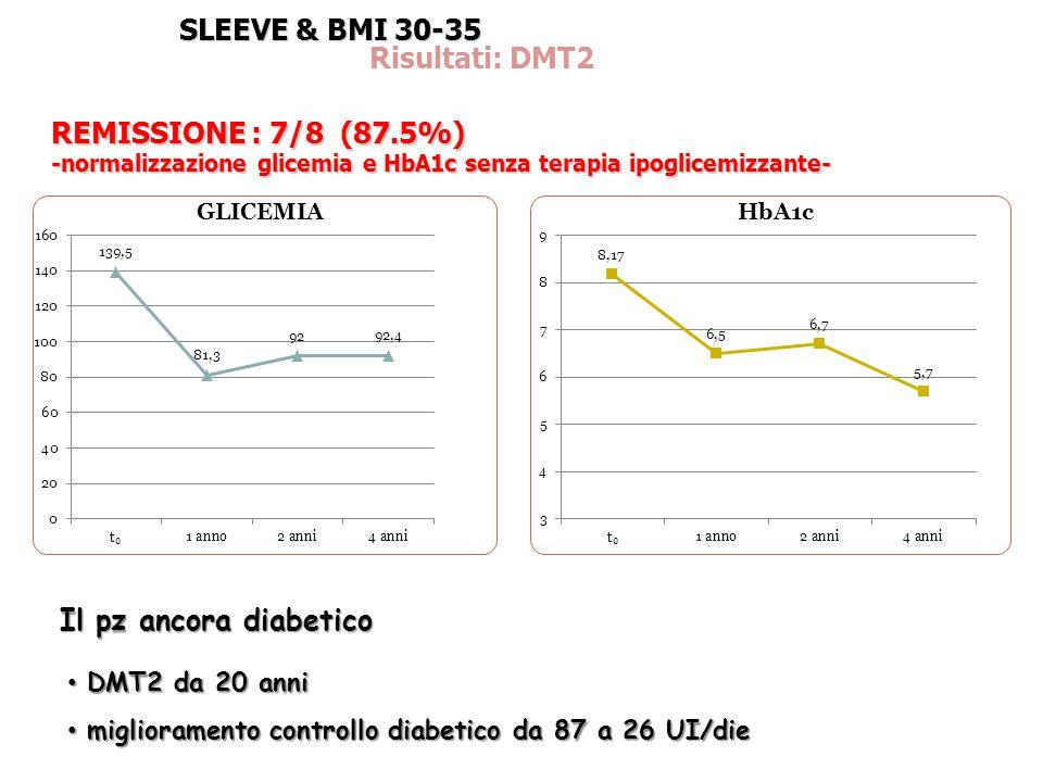 SLEEVE & BMI 30-35 Risultati: DMT2 REMISSIONE : 7/8 (87.5%) -normalizzazione glicemia e HbA1c senza terapia ipoglicemizzante- DMT2 da 20 anni DMT2 da