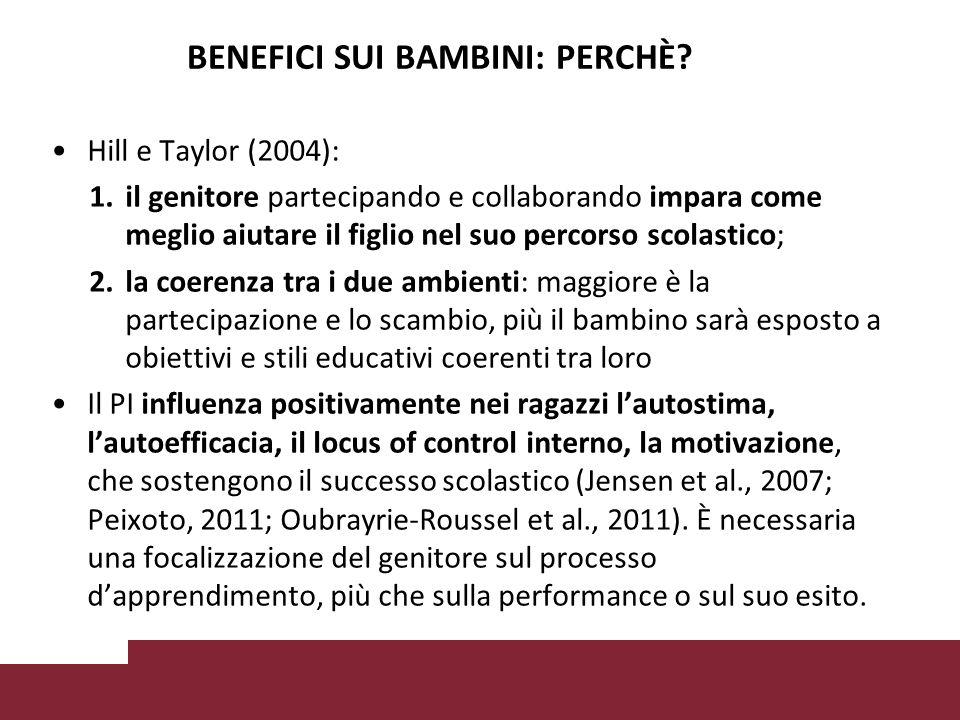 Hill e Taylor (2004): 1.il genitore partecipando e collaborando impara come meglio aiutare il figlio nel suo percorso scolastico; 2.la coerenza tra i due ambienti: maggiore è la partecipazione e lo scambio, più il bambino sarà esposto a obiettivi e stili educativi coerenti tra loro Il PI influenza positivamente nei ragazzi l'autostima, l'autoefficacia, il locus of control interno, la motivazione, che sostengono il successo scolastico (Jensen et al., 2007; Peixoto, 2011; Oubrayrie-Roussel et al., 2011).