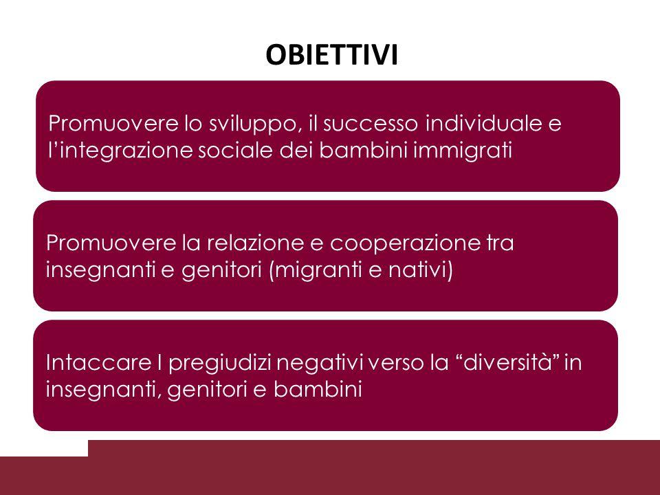 OBIETTIVI Promuovere lo sviluppo, il successo individuale e l'integrazione sociale dei bambini immigrati Promuovere la relazione e cooperazione tra insegnanti e genitori (migranti e nativi) Intaccare I pregiudizi negativi verso la diversità in insegnanti, genitori e bambini