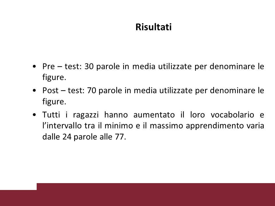 Risultati Pre – test: 30 parole in media utilizzate per denominare le figure.