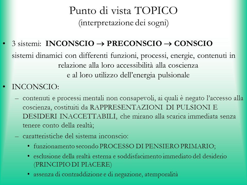 Punto di vista TOPICO (interpretazione dei sogni) 3 sistemi: INCONSCIO  PRECONSCIO  CONSCIO sistemi dinamici con differenti funzioni, processi, ener