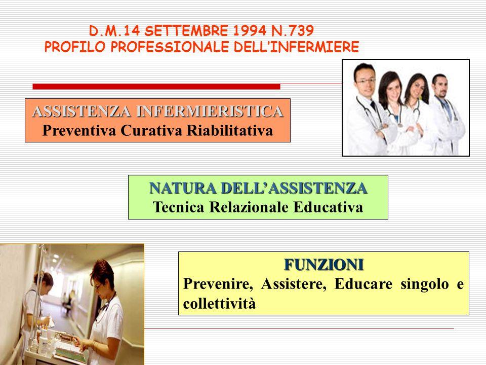 ASSISTENZA INFERMIERISTICA Preventiva Curativa Riabilitativa NATURA DELL'ASSISTENZA Tecnica Relazionale Educativa FUNZIONI Prevenire, Assistere, Educa