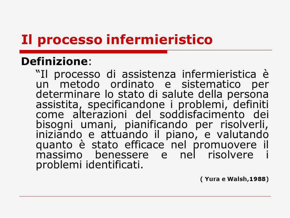 """Definizione: """"Il processo di assistenza infermieristica è un metodo ordinato e sistematico per determinare lo stato di salute della persona assistita,"""