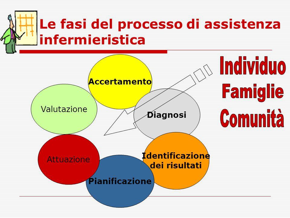 Le fasi del processo di assistenza infermieristica Accertamento Diagnosi Identificazione dei risultati Pianificazione Attuazione Valutazione
