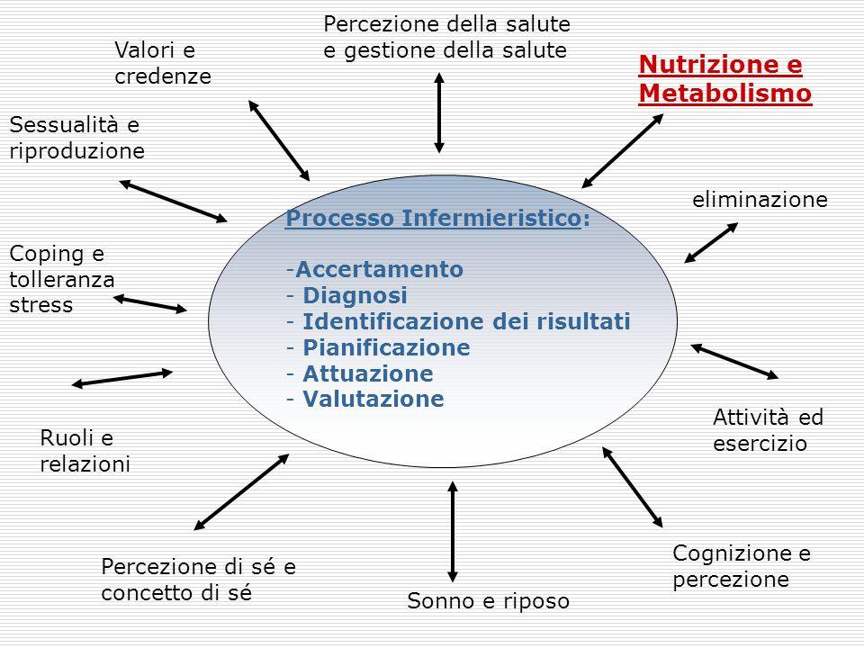 Processo Infermieristico: -Accertamento - Diagnosi - Identificazione dei risultati - Pianificazione - Attuazione - Valutazione Valori e credenze Perce