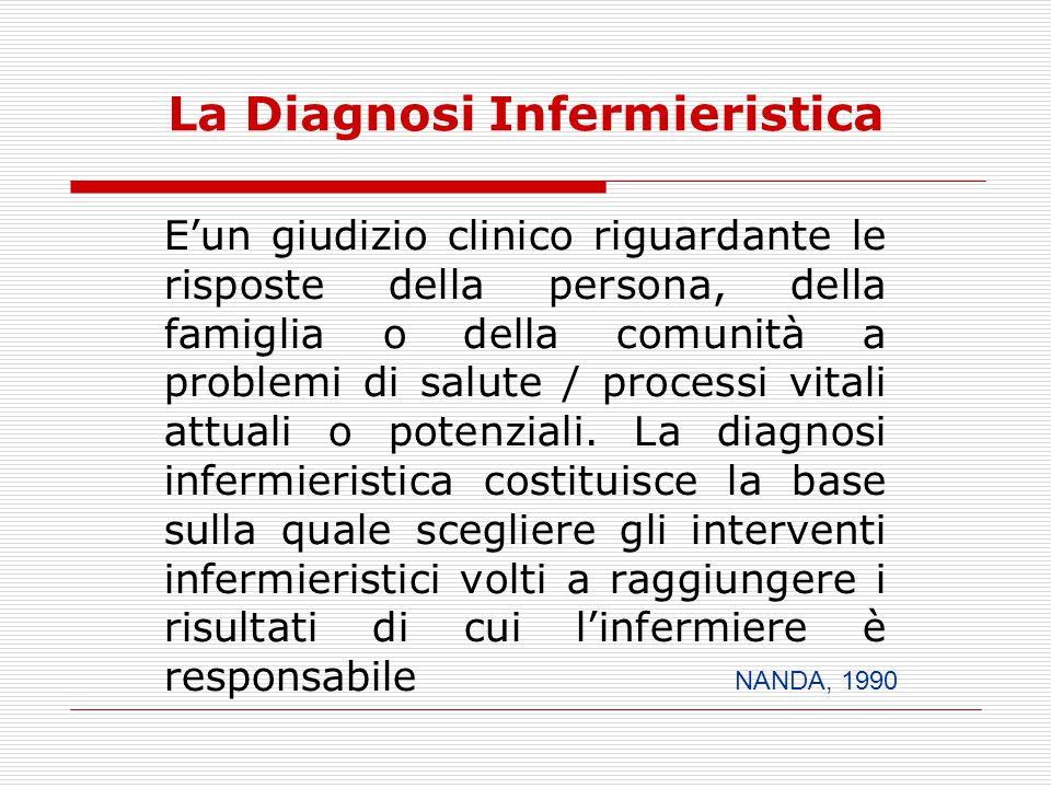 La Diagnosi Infermieristica E'un giudizio clinico riguardante le risposte della persona, della famiglia o della comunità a problemi di salute / proces