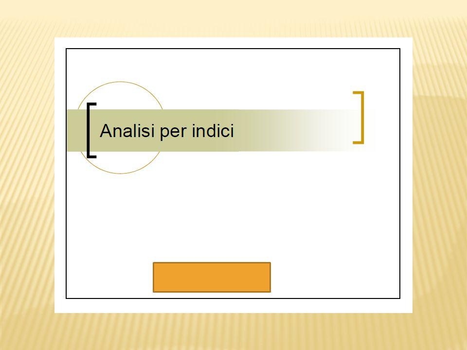 Variazione dei costi della produzione È un indicatore di crescita dei costi di produzione nell'anno.
