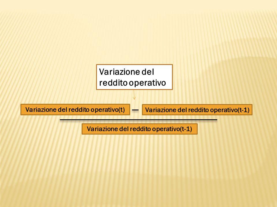 Variazione del reddito operativo Variazione del reddito operativo(t) Variazione del reddito operativo(t-1)