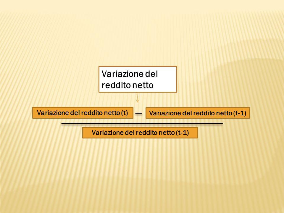 Variazione del reddito netto Variazione del reddito netto (t) Variazione del reddito netto (t-1)