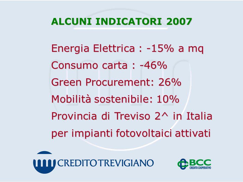 ALCUNI INDICATORI 2007 Energia Elettrica : -15% a mq Consumo carta : -46% Green Procurement: 26% Mobilità sostenibile: 10% Provincia di Treviso 2^ in Italia per impianti fotovoltaici attivati