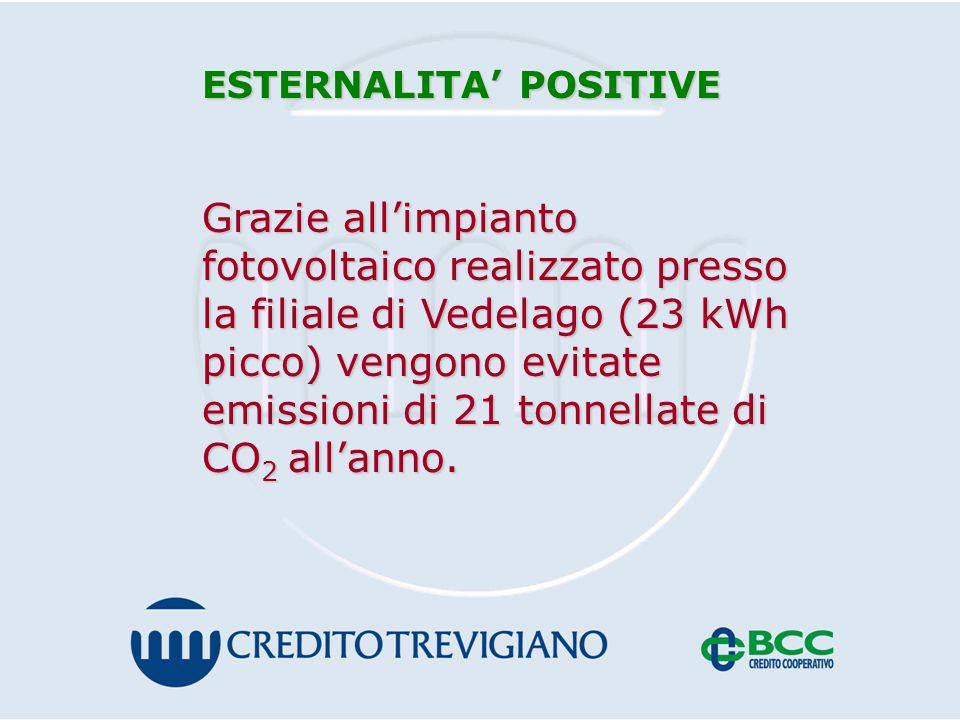 ESTERNALITA' POSITIVE Grazie all'impianto fotovoltaico realizzato presso la filiale di Vedelago (23 kWh picco) vengono evitate emissioni di 21 tonnellate di CO 2 all'anno.