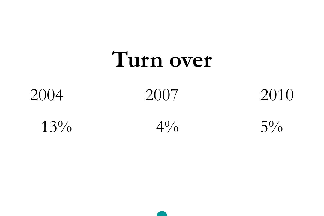 Turn over 200420072010 13%4% 5%