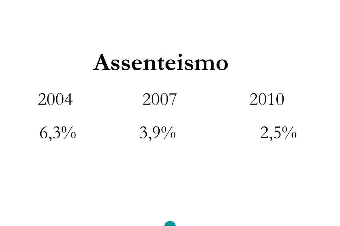 Assenteismo 2004 20072010 6,3% 3,9% 2,5%