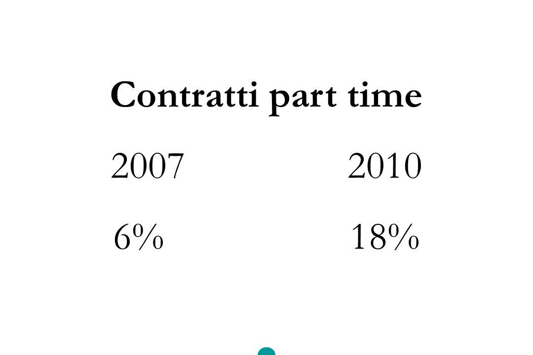 Contratti part time 20072010 6%18%
