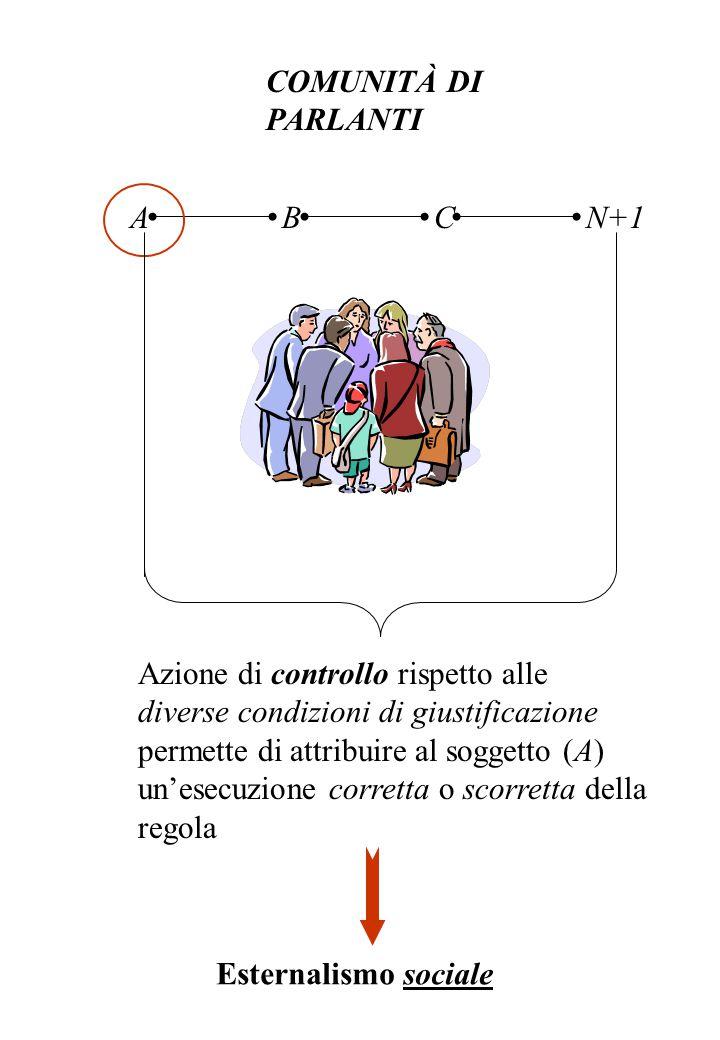 COMUNITÀ DI PARLANTI ABCN+1 Azione di controllo rispetto alle diverse condizioni di giustificazione permette di attribuire al soggetto (A) un'esecuzione corretta o scorretta della regola Esternalismo sociale