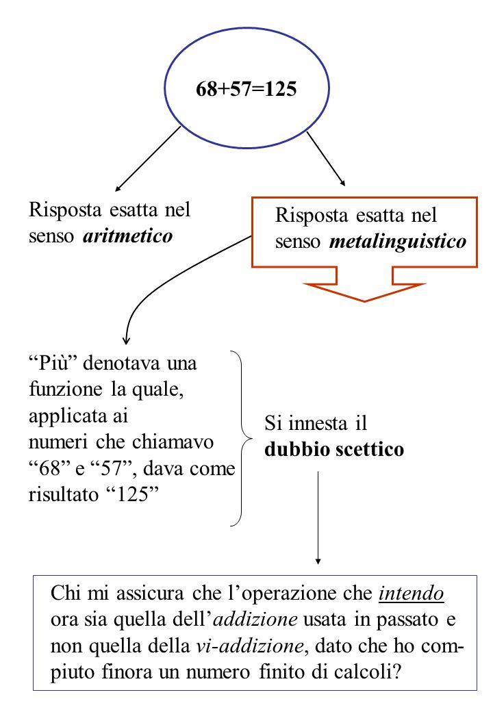 Modo d'intendere l'operazione viù Il procedimento è possibile logicamente, a priori, anche se falso e irragionevole Se è falsa la posizione dello scettico Esistenza di un FATTO sull'uso passato di intendere l'operazione di addizione