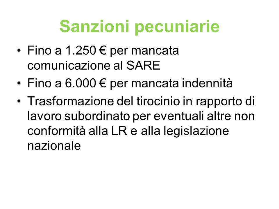 Sanzioni pecuniarie Fino a 1.250 € per mancata comunicazione al SARE Fino a 6.000 € per mancata indennità Trasformazione del tirocinio in rapporto di lavoro subordinato per eventuali altre non conformità alla LR e alla legislazione nazionale