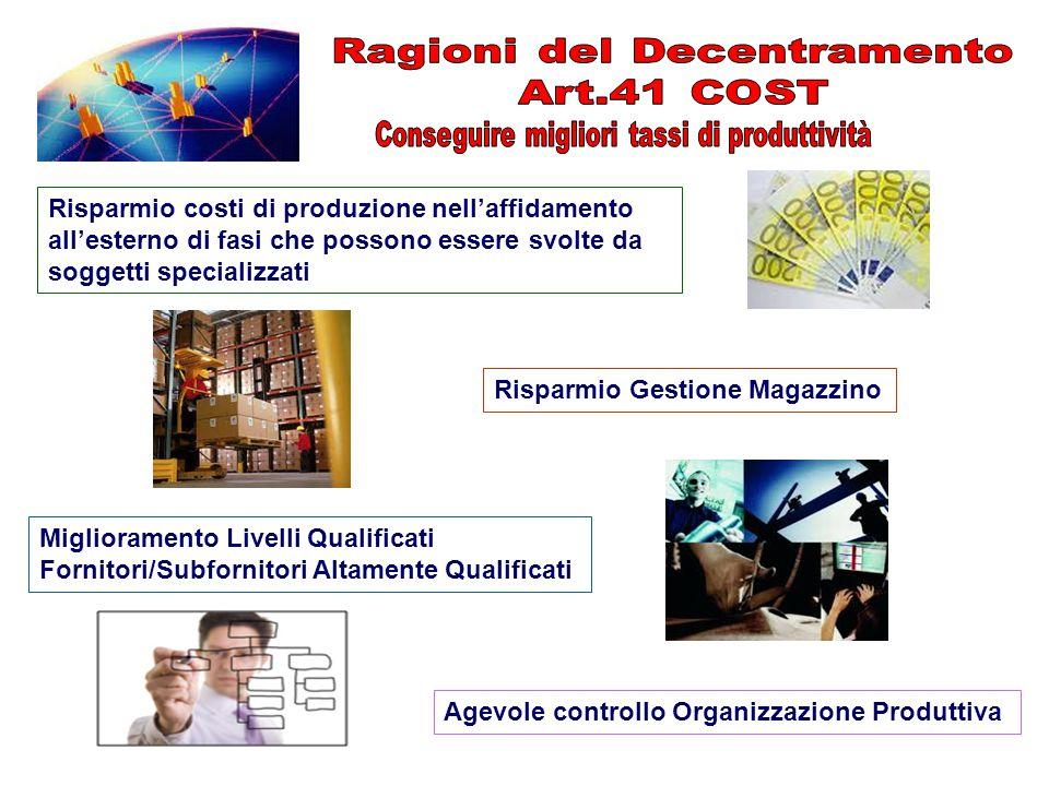 Risparmio costi di produzione nell'affidamento all'esterno di fasi che possono essere svolte da soggetti specializzati Risparmio Gestione Magazzino Mi