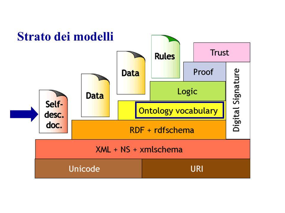 LA SCELTA DEL LINGUAGGIO Una volta selezionati i componenti dell'ontologia occorre esprimerli in maniera esplicita, mediante un opportuno linguaggio Per esprimere in maniera formale le ontologie sono stati proposti diversi linguaggi, ciascuno con diverse capacità espressive RDFS OIL DAML DAML + OIL OWL Lo standard W3C è attualmente OWL (Ontology Web Language)