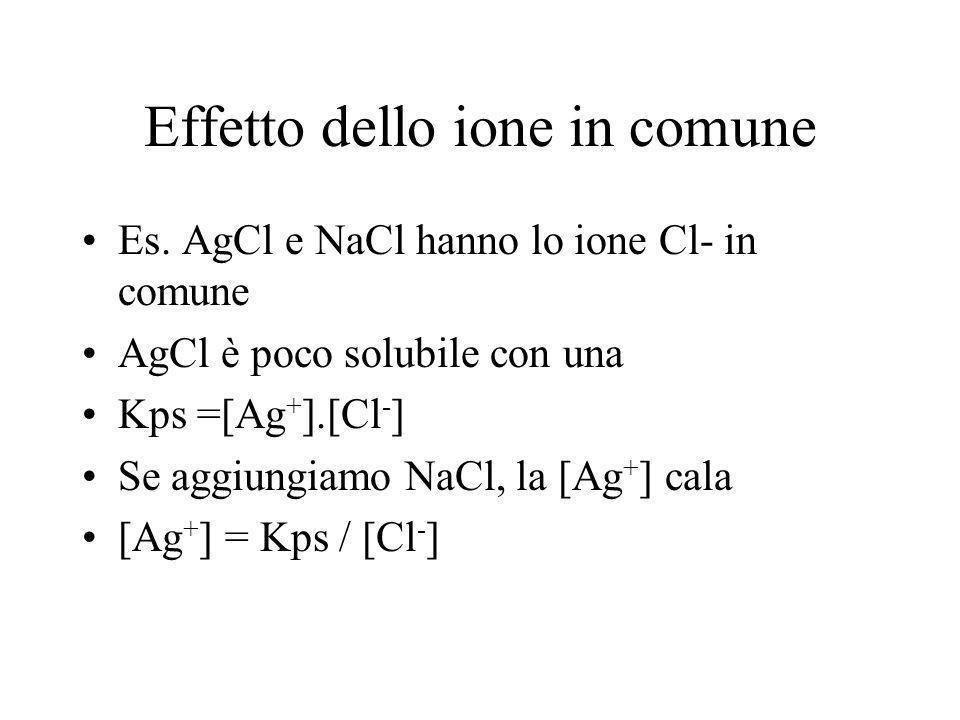 Effetto dello ione in comune Es. AgCl e NaCl hanno lo ione Cl- in comune AgCl è poco solubile con una Kps =[Ag + ].[Cl - ] Se aggiungiamo NaCl, la [Ag