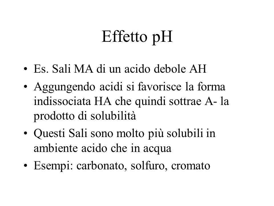 Effetto pH Es. Sali MA di un acido debole AH Aggungendo acidi si favorisce la forma indissociata HA che quindi sottrae A- la prodotto di solubilità Qu