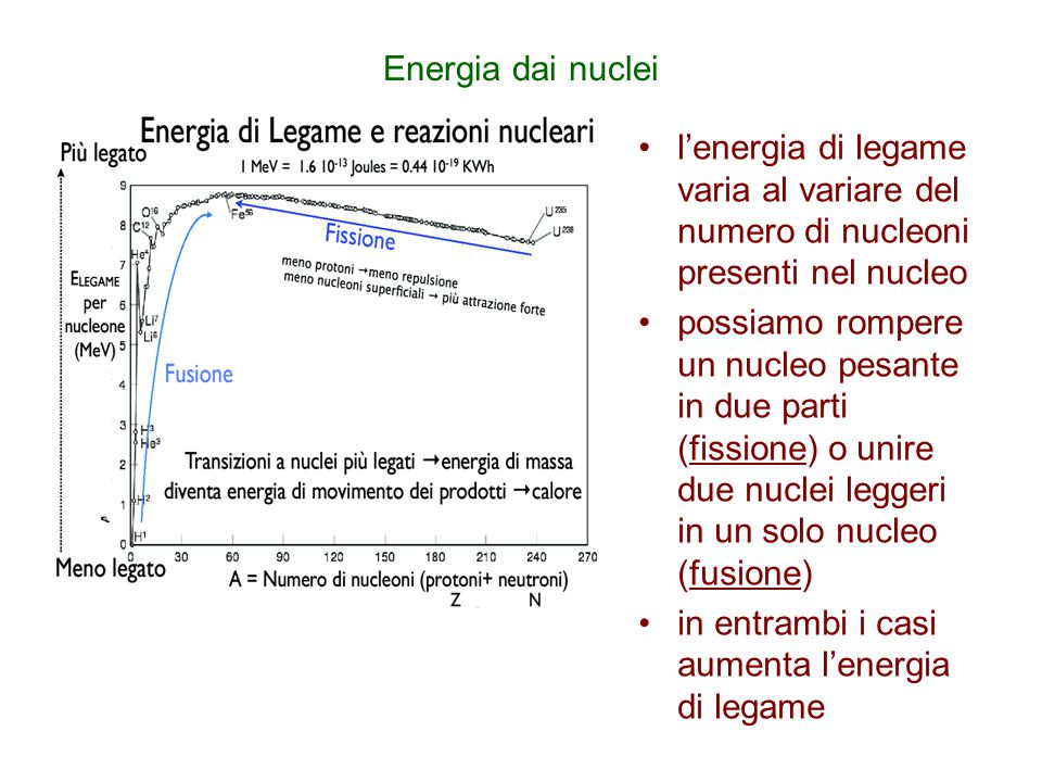 Energia dai nuclei l'energia di legame varia al variare del numero di nucleoni presenti nel nucleo possiamo rompere un nucleo pesante in due parti (fi