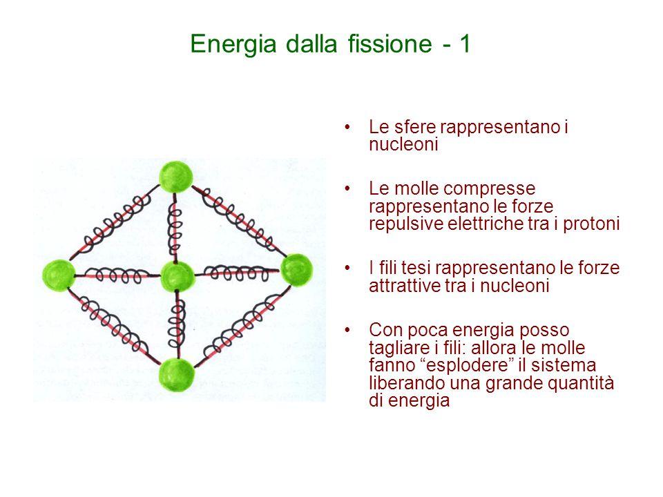 Energia dalla fissione - 1 Le sfere rappresentano i nucleoni Le molle compresse rappresentano le forze repulsive elettriche tra i protoni I fili tesi