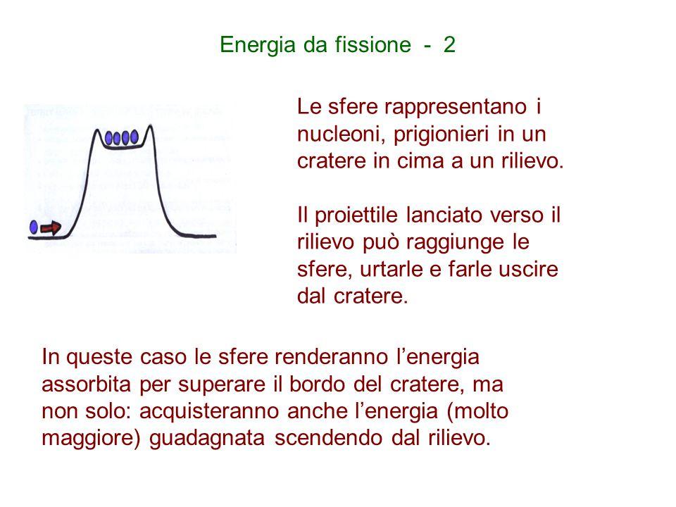 Energia da fissione - 2 Le sfere rappresentano i nucleoni, prigionieri in un cratere in cima a un rilievo. Il proiettile lanciato verso il rilievo può