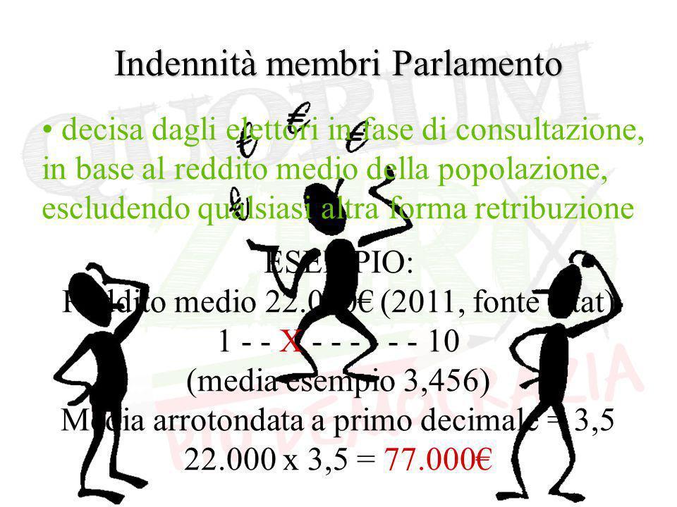 Indennità membri Parlamento decisa dagli elettori in fase di consultazione, in base al reddito medio della popolazione, escludendo qualsiasi altra forma retribuzione ESEMPIO: Reddito medio 22.000€ (2011, fonte Istat) 1 - - X - - - - - - 10 (media esempio 3,456) Media arrotondata a primo decimale = 3,5 22.000 x 3,5 = 77.000€