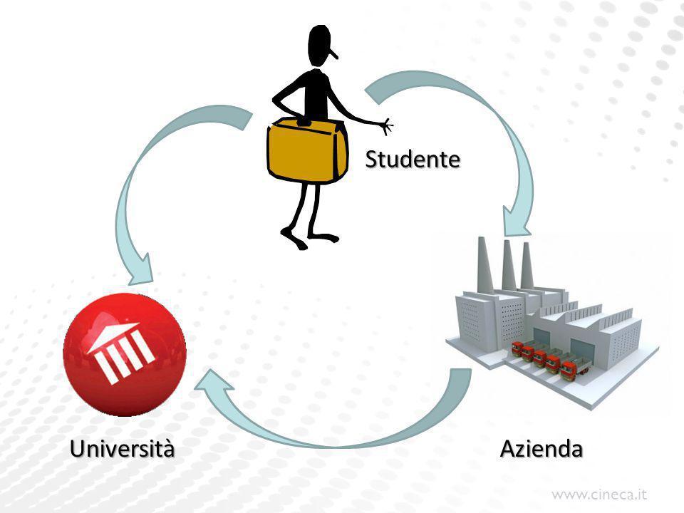 www.cineca.it UniversitàAzienda Studente