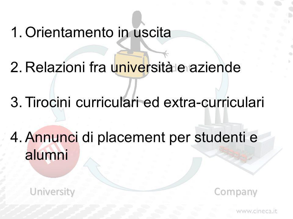 UniversityCompany Student 1.Orientamento in uscita 2.Relazioni fra università e aziende 3.Tirocini curriculari ed extra-curriculari 4.Annunci di placement per studenti e alumni