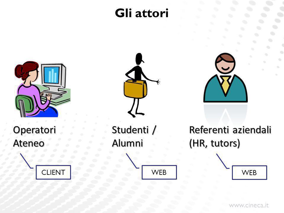 www.cineca.it Gli attori OperatoriAteneo Studenti / Alumni Referenti aziendali (HR, tutors) CLIENTWEB