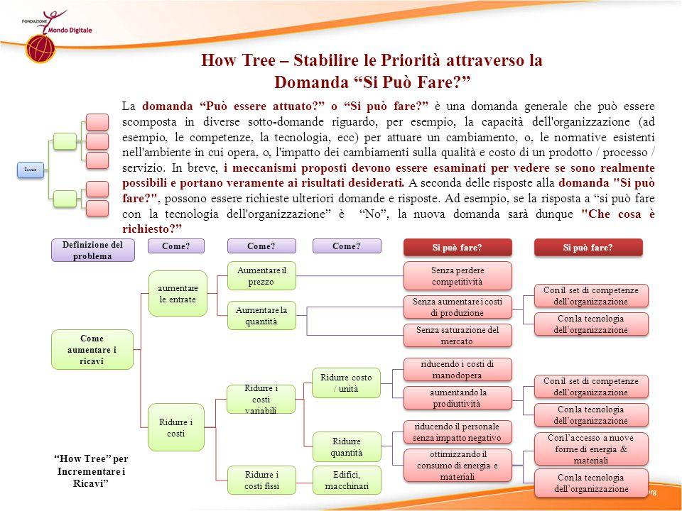 Issue Tree – Strumenti Decision Tree (manual) Strumenti per i diagrammi di Issue Tree.