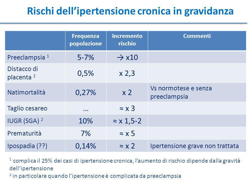 Rischi dell'ipertensione cronica in gravidanza Frequenza popolazione Incremento rischio Commenti Preeclampsia 1 5-7%→ x10 Distacco di placenta 2 0,5%x 2,3 Natimortalità 0,27%x 2 Vs normotese e senza preeclampsia Taglio cesareo …≈ x 3 IUGR (SGA) 2 10%≈ x 1,5-2 Prematurità 7%≈ x 5 Ipospadia (??) 0,14%≈ x 2 Ipertensione grave non trattata 1 complica il 25% dei casi di ipertensione cronica, l'aumento di rischio dipende dalla gravità dell'ipertensione 2 in particolare quando l'ipertensione è complicata da preeclampsia
