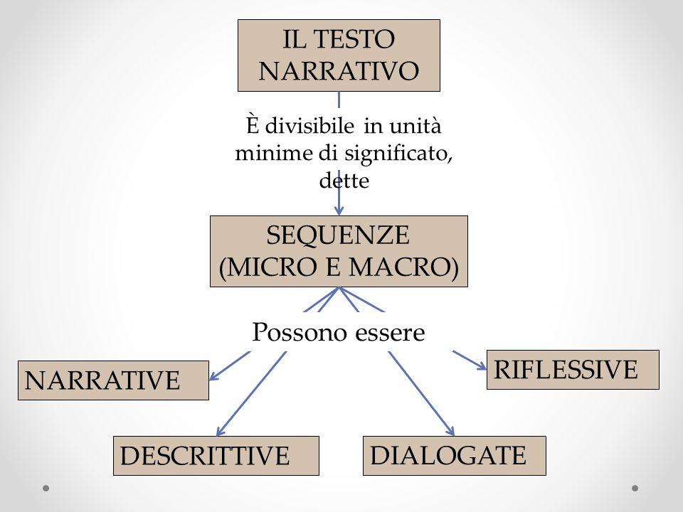 IL TESTO NARRATIVO SEQUENZE (MICRO E MACRO) NARRATIVE DESCRITTIVE DIALOGATE RIFLESSIVE È divisibile in unità minime di significato, dette Possono esse