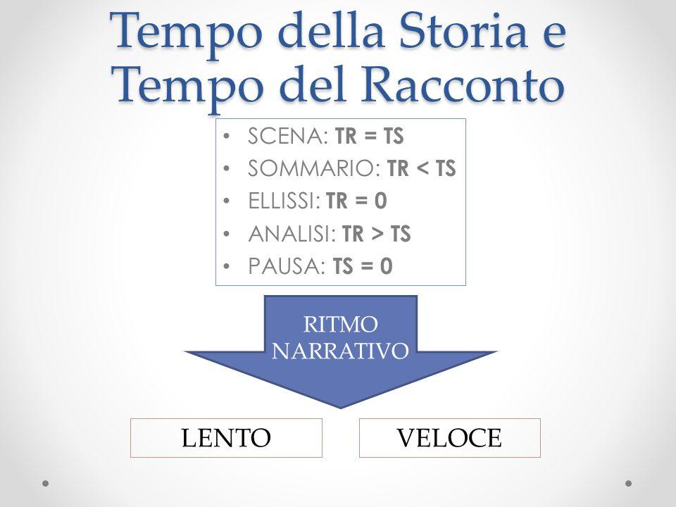 Tempo della Storia e Tempo del Racconto SCENA: TR = TS SOMMARIO: TR < TS ELLISSI: TR = 0 ANALISI: TR > TS PAUSA: TS = 0 RITMO NARRATIVO LENTOVELOCE