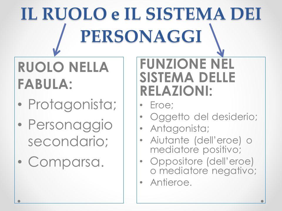 IL RUOLO e IL SISTEMA DEI PERSONAGGI RUOLO NELLA FABULA: Protagonista; Personaggio secondario; Comparsa. FUNZIONE NEL SISTEMA DELLE RELAZIONI: Eroe; O