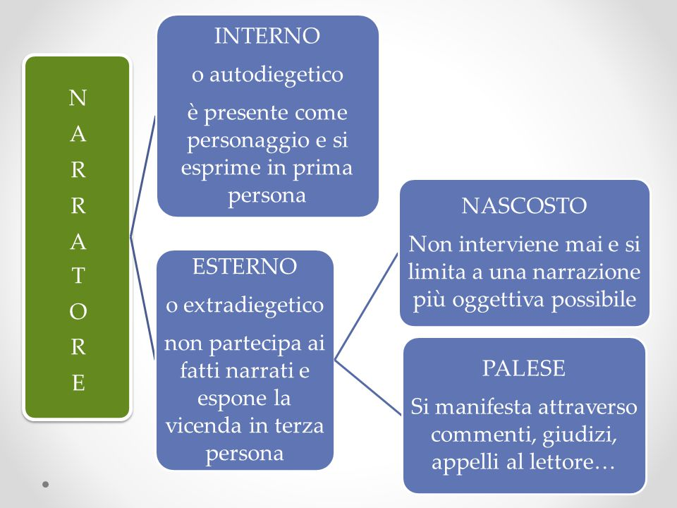 INTERNO o autodiegetico è presente come personaggio e si esprime in prima persona ESTERNO o extradiegetico non partecipa ai fatti narrati e espone la