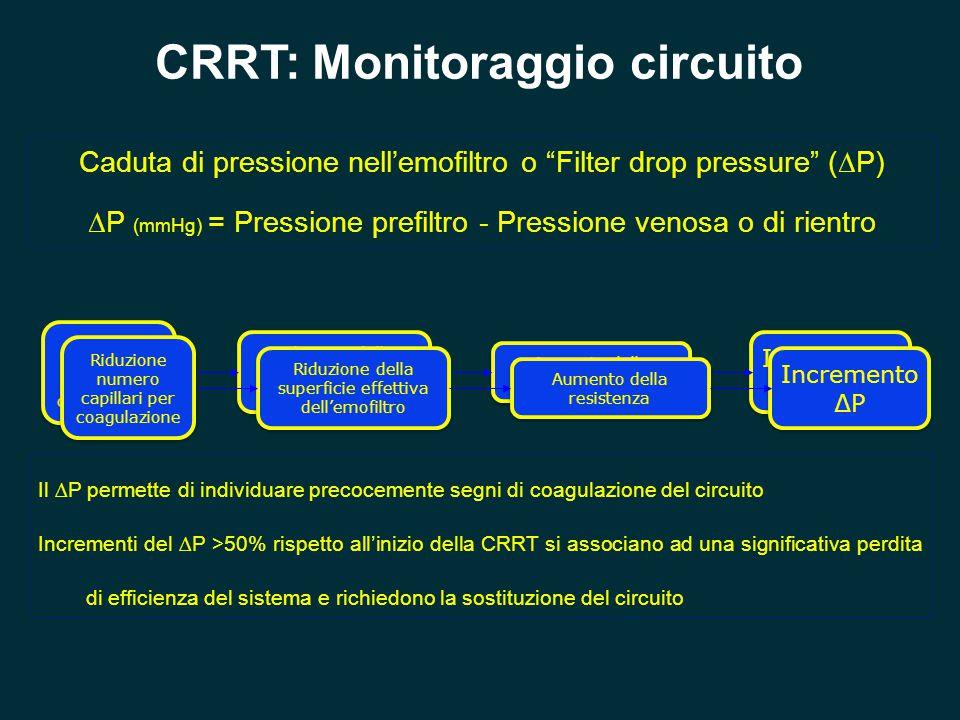 CRRT: Monitoraggio circuito Riduzione numero capillari per coagulazione Riduzione della superficie effettiva dell'emofiltro Aumento della resistenza I
