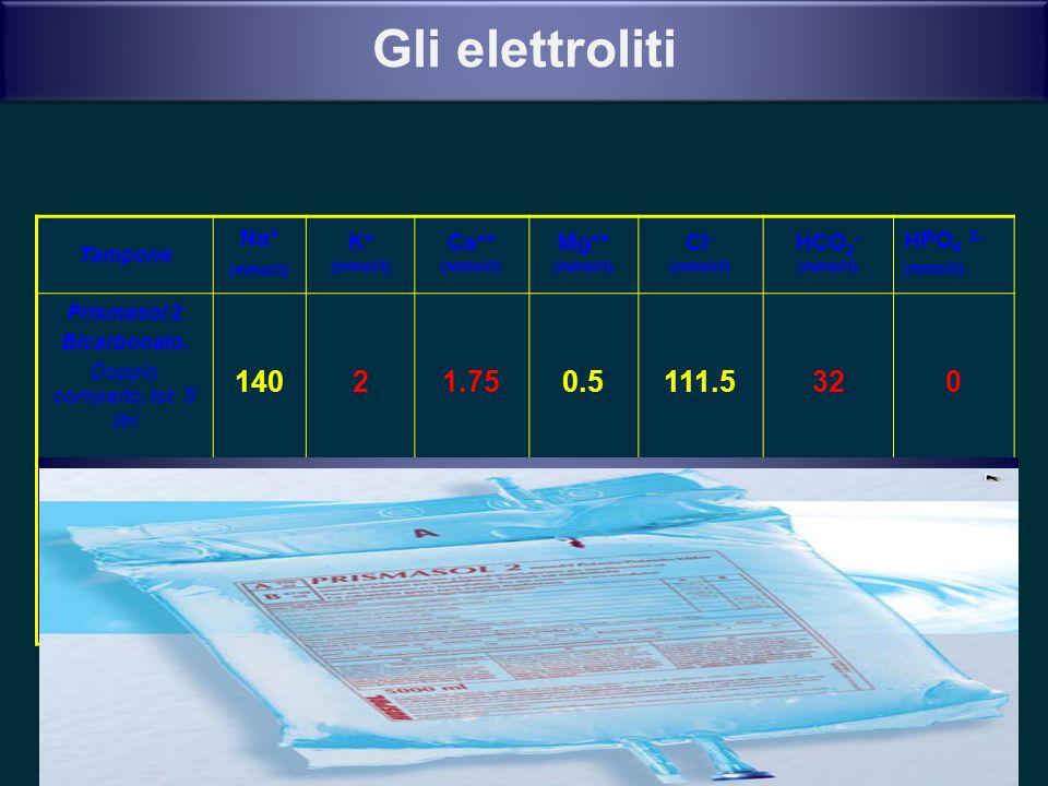 Gli elettroliti Tampone Na + (mmol/l) K + (mmol/l) Ca ++ (mmol/l) Mg ++ (mmol/l) Cl - (mmol/l) HCO 3 - (mmol/l) HPO 4 2- (mmol/l) Prismasol 2 Bicarbon