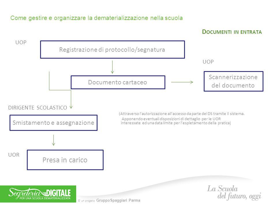 E' un progetto GruppoSpaggiari Parma Come gestire e organizzare la dematerializzazione nella scuola D OCUMENTI IN ENTRATA UOP UOP DIRIGENTE SCOLASTICO