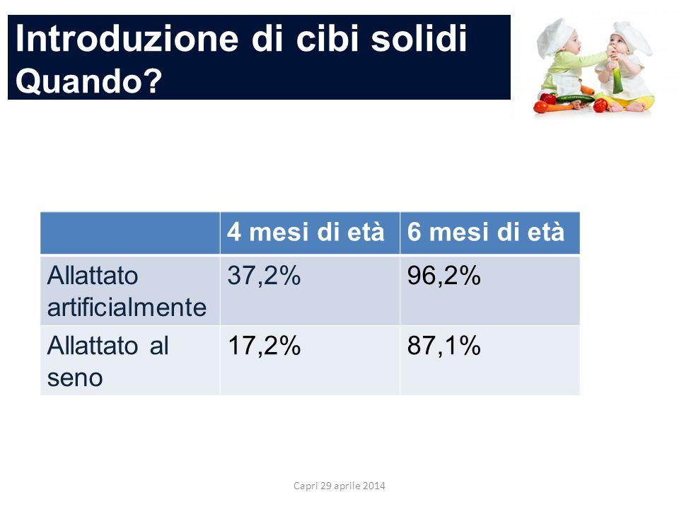 Introduzione di cibi solidi Quando? Capri 29 aprile 2014 4 mesi di età6 mesi di età Allattato artificialmente 37,2%96,2% Allattato al seno 17,2%87,1%