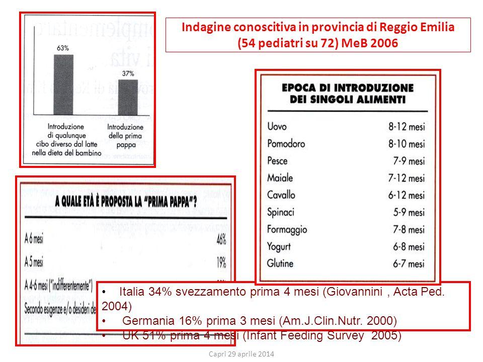 Indagine conoscitiva in provincia di Reggio Emilia (54 pediatri su 72) MeB 2006 Italia 34% svezzamento prima 4 mesi (Giovannini, Acta Ped. 2004) Germa