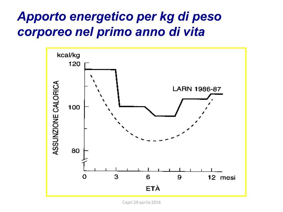 Apporto energetico per kg di peso corporeo nel primo anno di vita Capri 29 aprile 2014