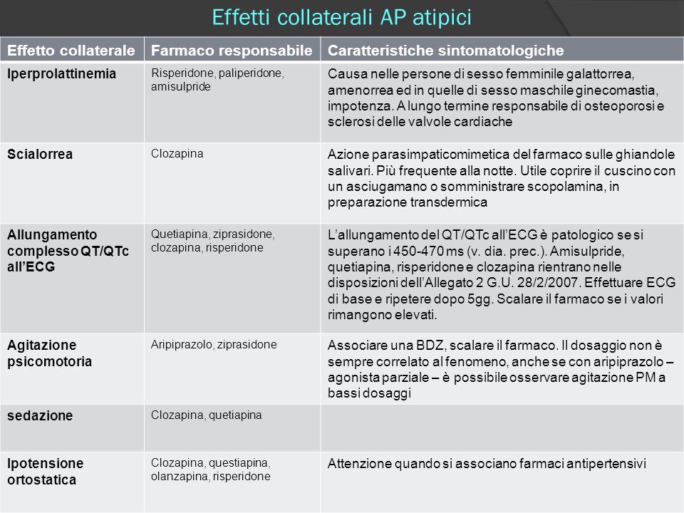 Effetti collaterali AP atipici Effetto collateraleFarmaco responsabileCaratteristiche sintomatologiche Iperprolattinemia Risperidone, paliperidone, am