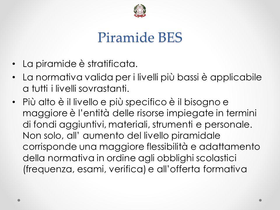 Piramide BES La piramide è stratificata. La normativa valida per i livelli più bassi è applicabile a tutti i livelli sovrastanti. Più alto è il livell