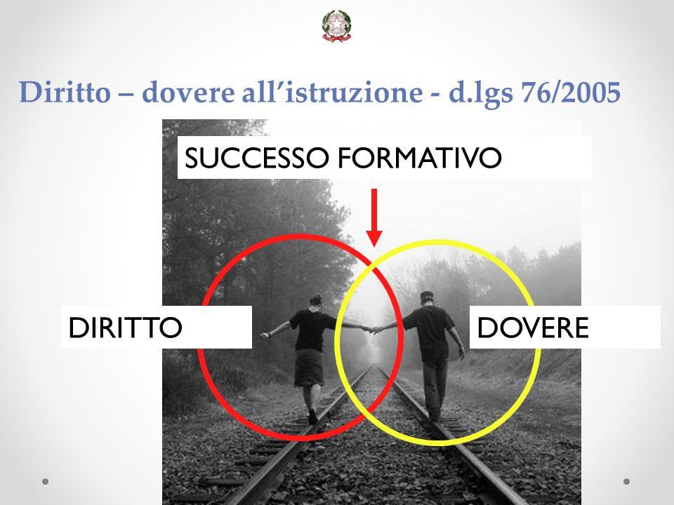 Diritto – dovere all'istruzione - d.lgs 76/2005 DIRITTODOVERE SUCCESSO FORMATIVO