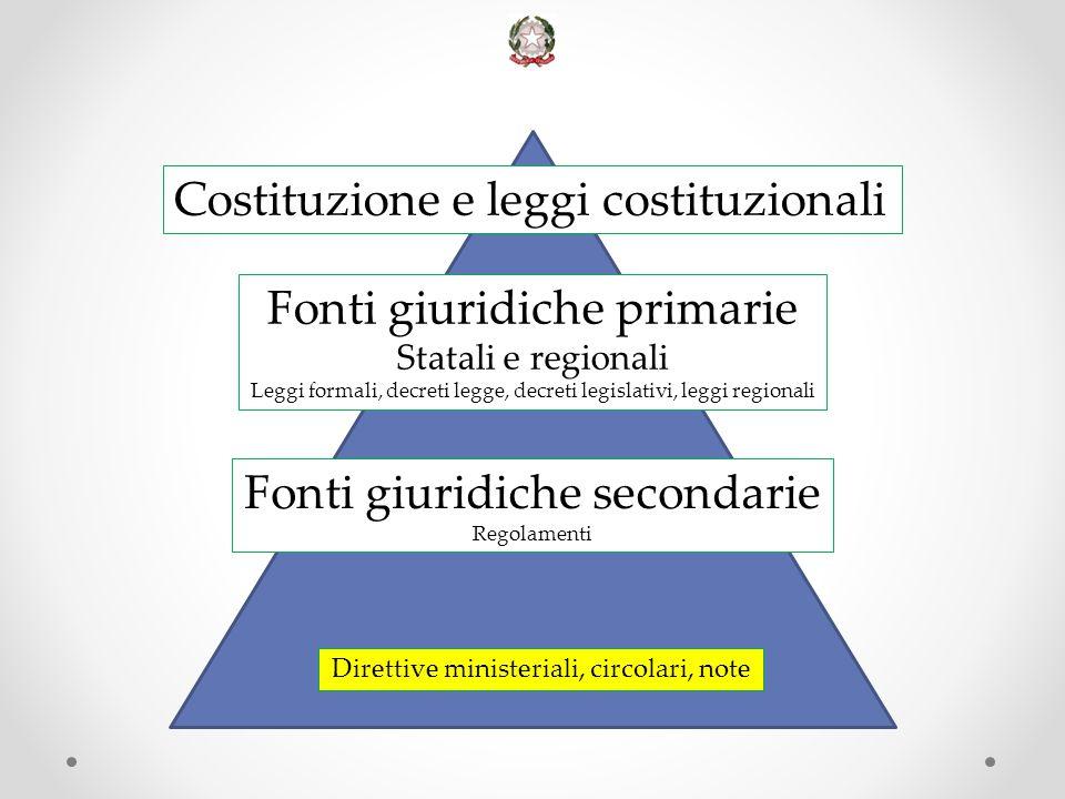 Costituzione e leggi costituzionali Fonti giuridiche primarie Statali e regionali Leggi formali, decreti legge, decreti legislativi, leggi regionali D