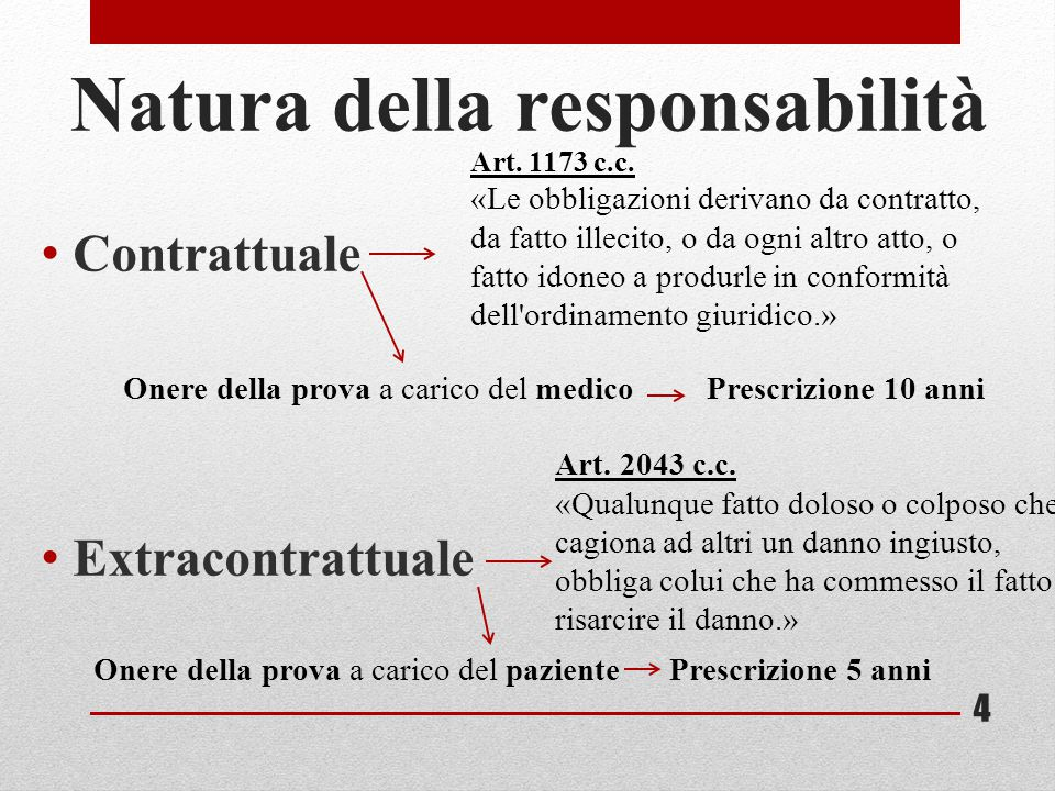 Natura della responsabilità Contrattuale Extracontrattuale Art. 1173 c.c. «Le obbligazioni derivano da contratto, da fatto illecito, o da ogni altro a